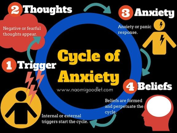 Anxiety Infographic