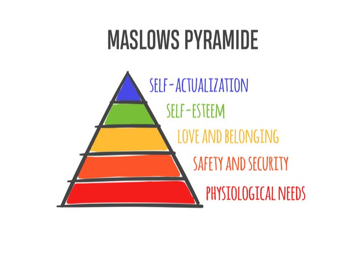 MASLOWS HEIRARCHY PYRAMIDE OF NEEDS
