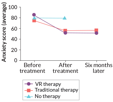 VR therapy research